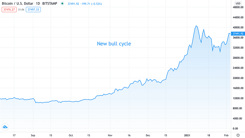 New bull cycle - Source: BTCUSD on TradingView.com