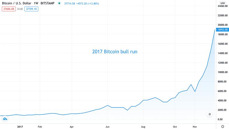 2017 Bitcoin bull run - Source: BTCUSD on TradingView.com