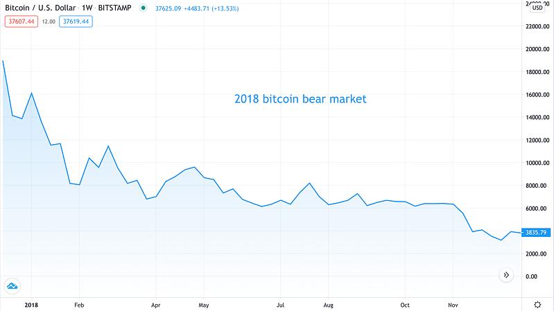 2018 bear market - Source: BTCUSD on TradingView.com
