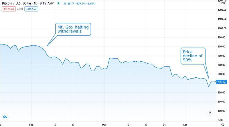 Mt. Gox bankruptcy - Source: BTCUSD on TradingView.com