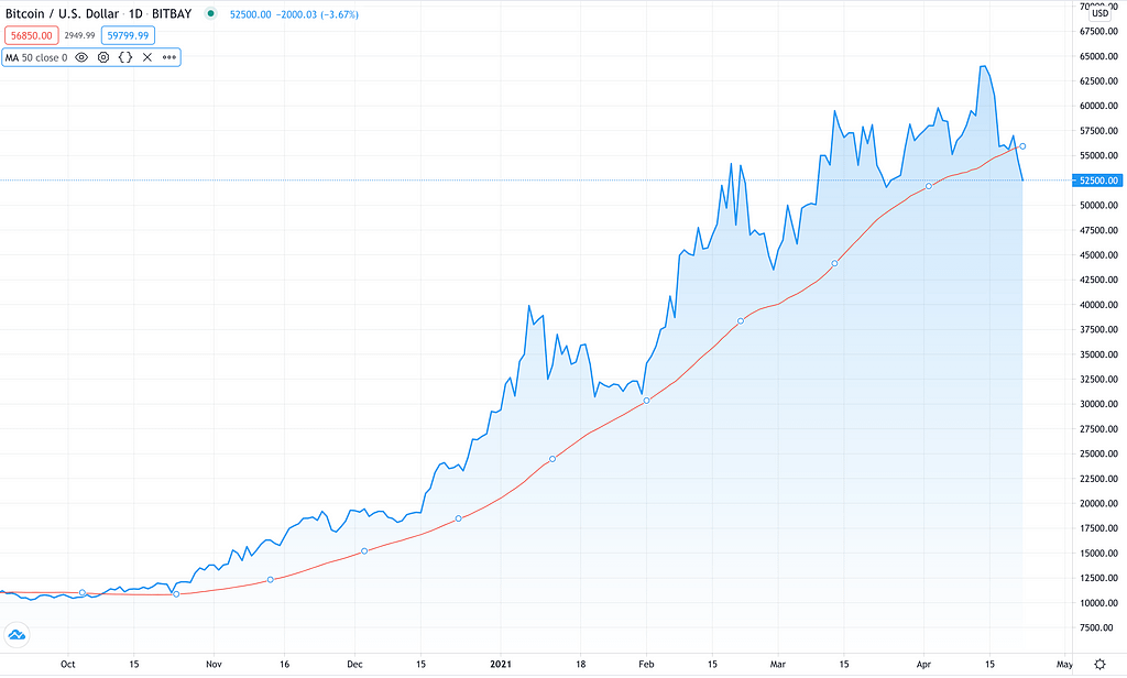 Bitcoin breaking below the 50-day moving average