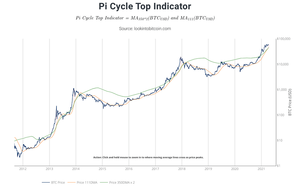Pi Cycle Top Indicator for Bitcoin